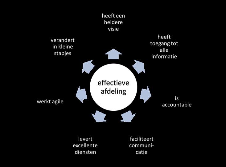 Vernieuw-de-communicatieafdeling-in-7-stappen