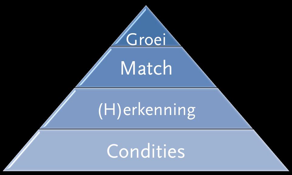 engagement piramide interne communicatie huib koeleman