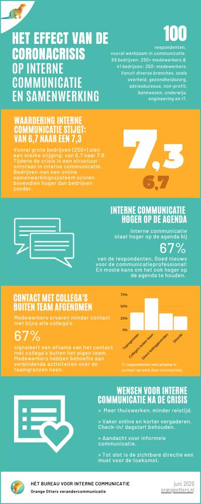 Infographic interne communicatie corona onderzoek Orange Otters
