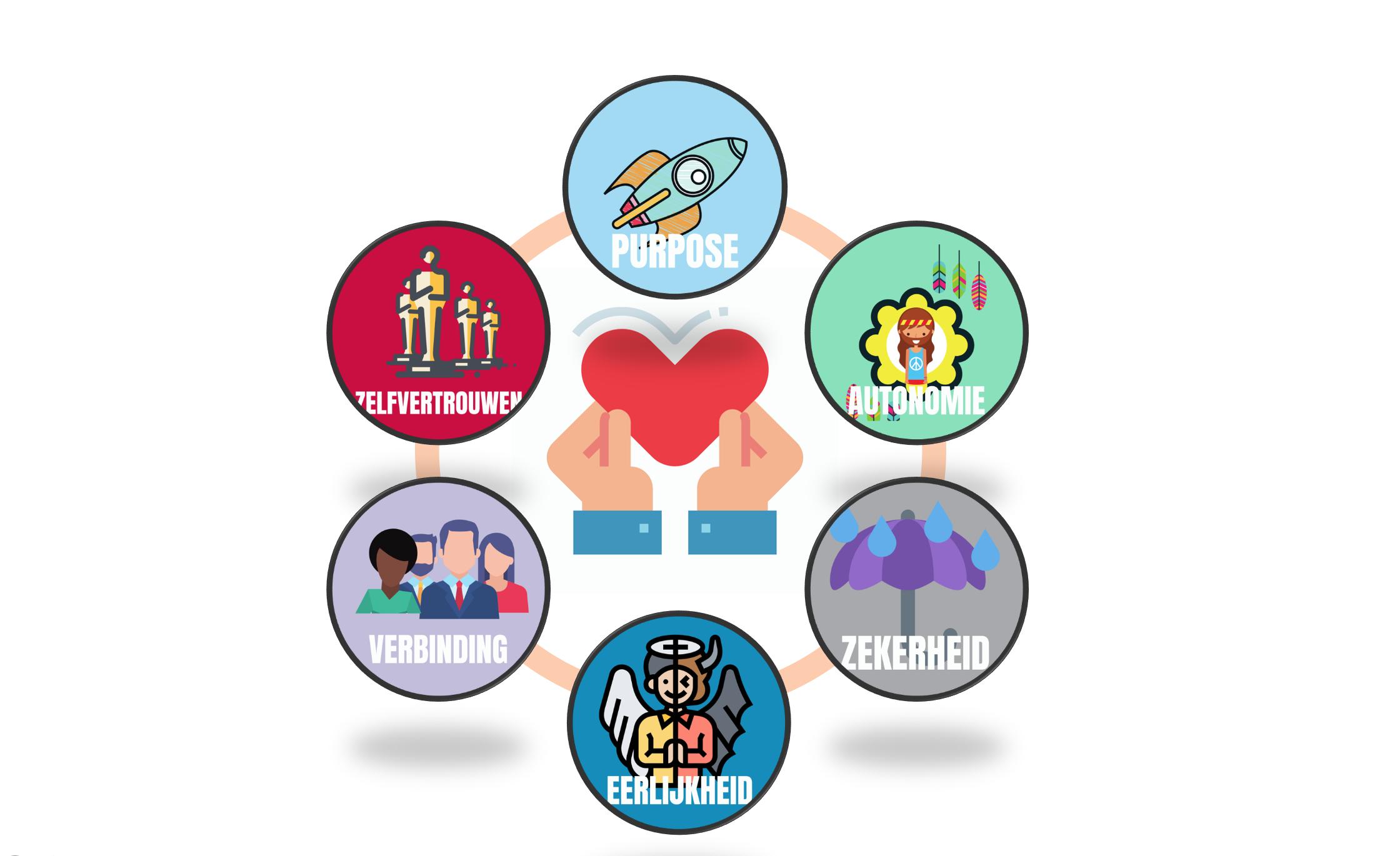 6 elementen infographic verandercommunicatie.