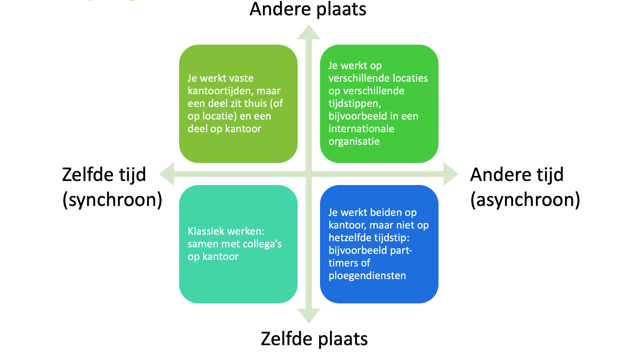 hybride werken bespreken schema tijd en plaatsongebonden werken