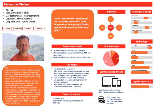 Persona-interne-communicatie-voorbeeld-Orange_Otters